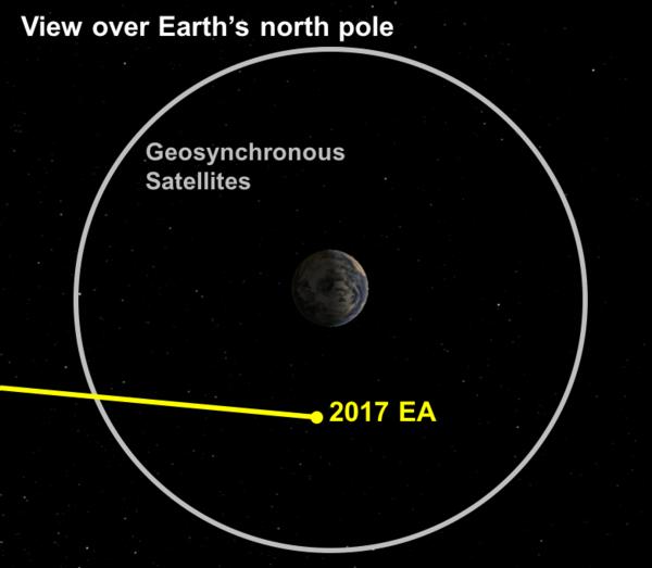 الكويكب EA 2017 في أقرب نقطة له من الأرض في الثاني من شهر أذار/ مارس 2017. حقوق الصورة: D. Farnocchia, NASA/JPL