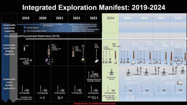 يعرض مخطط ناسا التوضيحي الجدول الزمني المقترح لإنزال رواد الفضاء على سطح القمر في عام 2024، ولبناء وجود بشري دائم على سطح القمر وفي مداره بحلول عام 2028. حقوق الصورة: NASA