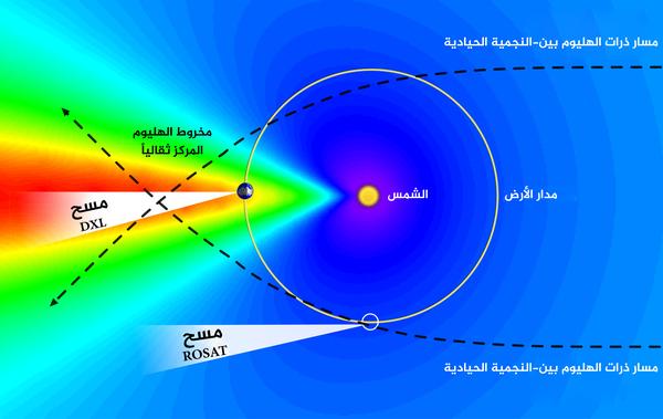 تشير الألوان إلى كثافة الهيليوم بين-النجمي بالقرب من الأرض (يدل الأزرق على كثافة منخفضة، والأحمر على كثافة مرتفعة)