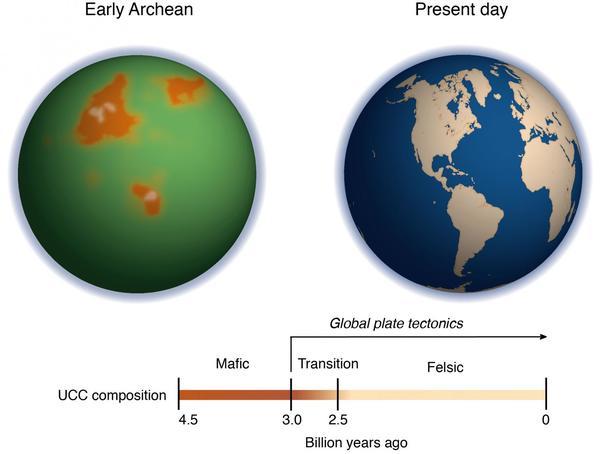 الصورة على اليسار تصور ما كانت تبدو عليه الأرض في الدهر السحيق قبل أكثر من 3 مليارات سنة. وتمثل الأشكال البرتقالية القارات الغنية بالبروتين والمغنيزيوم قبل بدء تشكل الصفائح، وبالرغم من ذلك يستحيل تحديد شكلها وموقعها بشكل دقيق. أما المحيط، فيظهر باللون الأخضر بسبب كمية أيونات الحديد الكبيرة في الماء في ذلك الوقت. ويتتبع الجدول الزمني الانتقال من قشرة قارية علوية غنية بالمغنيزيوم إلى قشرة قارية علوية تفتقر إلى المغنيزيوم. حقوق الصوة: Ming Tang/University of Maryland
