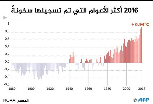 التغيرات في درجة الحرارة مقارنةً بمتوسط درجة الحرارة في القرن العشرين.