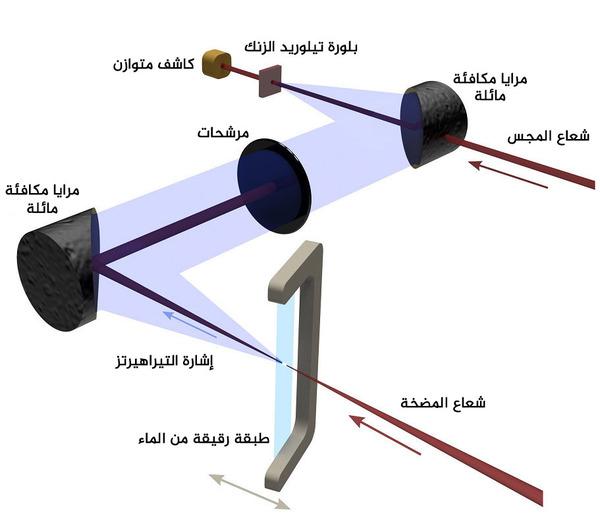المجموعة التجريبيّة المستخدمة في إنتاج نبضات الـ تيراهيرتز terahertz من الماء السائل. إذ يُصوب الباحثون شعاع المضخّة الضوئيّة على غشاءٍ رقيقٍ من المياه وتُستخدم سلسلةٌ من المرشّحات ومرايا مكافئة مائلة (OPAM) للكشف عن إشارة تيراهيرتز ومنع مرور أيّ موجات ضوءٍ أخرى أُنتجت في الوقت نفسه من طبقة المياه. الحقوق: University of Rochester / Xi-Cheng Zhang Lab