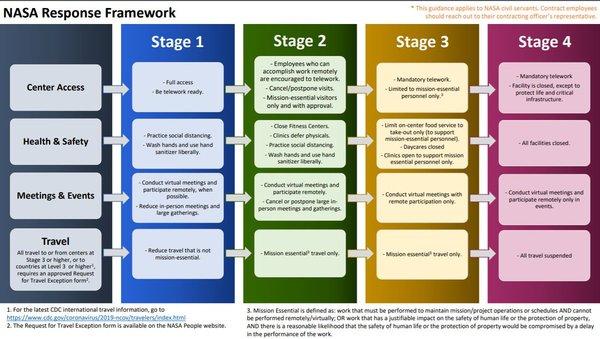 مخطط يوضح مراحل إطار الاستجابة الخاص بناسا. حقوق الصورة: NASA