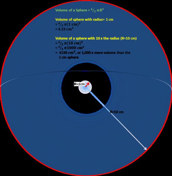 الوصول إلى مدى أكبر بعشرة أضعاف يساوي البحث في حجم أكبر 1000 مرة من الفضاء.
