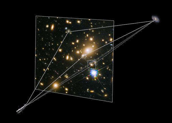 """تُظهر هذه الصورة التوضيحية كيف كوَّن العنقودُ المجري MACS J1149.5+2223 الصورَ المختلفة للمستعر الأعظم """"ريفسدال"""" أمامه. تم تكبير وحرفُ الضوء القادم من المستعر الأعظم بسبب عملية التعديس الثقالي. وهذا الأثرُ كان السببَ في ظهور المستعر الأعظم والمجرة المضيفة له في ثلاثة مواقع مختلفة. كما قامت إحدى المجرات الموجودة في العنقود المجري بتعديس إحدى هذه الصور مرة أخرى، ما أدى إلى تشكيل تكوين يدعى تقاطع أينشتاين. وهو الأمر الذي تم رصده عام 2014. حقوق الصورة: NASA & ESA}}"""