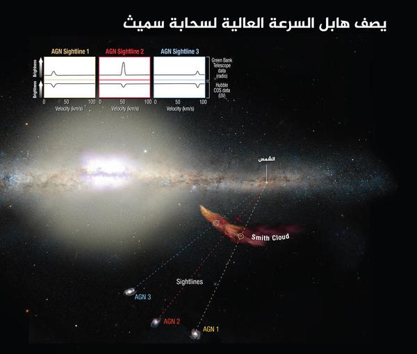 يمكن أن يقيس مطياف الأشعة الكونية لهابل كيفية تأثّر الضوء الصادر من الأجرام البعيدة عند مروره عبر السحابة، حيث ينتج عن ذلك دلائل على التركيب الكيميائي للسحابة. تعقّب علماء الفلك مصدر السحابة إلى قرص مجرتنا درب التبانة. إن جمع ارصاد الأشعة فوق البنفسجية والراديوية والربط بين سرعات انحدار السحابة، يوفر أدلةً قويةً على أن الخصائص الطيفية ترتبط بحركية السحابة. المصدر: NASA/ESA/A. Feild (STScI