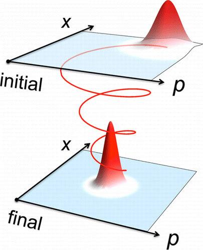 أنشأ الباحثون نظيراً كمياً للاحتكاك الكلاسيكي، وهو قوة تعتمد على السرعة و تعمل بعكس اتجاه الحركة. و على وجه الخصوص، تم اشتقاق معادلة منقولة غير متغيرة بما يتكافأ مع العلاقات الحركية المناسبة للنظير وللقوة الدافعة (كمعادلة ارينفست). تبرهن التشبيهات العددية أن النموذج موازن تقريبا للاحتكاك الكلاسيكي.