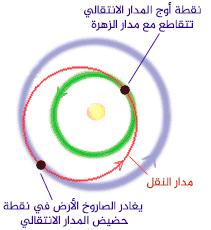 من الأرض إلى الزهرة عن طريق المدار الأقل طاقة