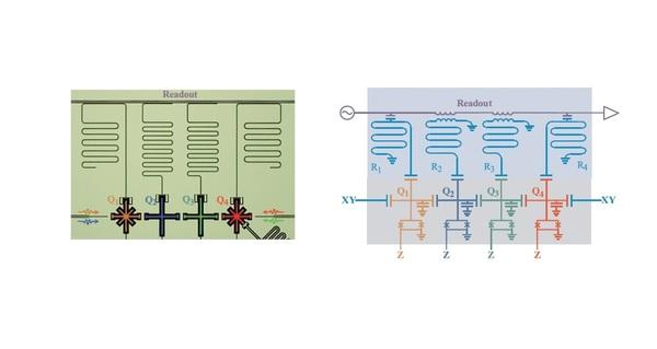 (يساراً) صورة مجهرية بلون زائف و (يميناً) مخطط دائرة مبسطة للدارة الكمية فائقة التوصيل لحل معادلات خطية لمصفوفة مربعة2∗2. وتستخدم هذه الطريقة أربعة وحدات كمية كيوبت – qubits ، مُعلمة من Q1 إلى Q4، مع أربعة مرنانات مقابلة للقراءات، مُعلمة R1 إلى R2. Credit: Zheng et al. © 2017 American Physical Society