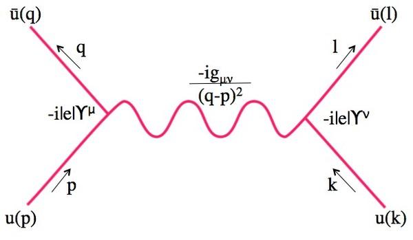 مخطط فاينمان لتفاعل كولومب (القوة الكهربائية)، إضافة إلى أجزاء تكامل فاينمان الذي يصفها