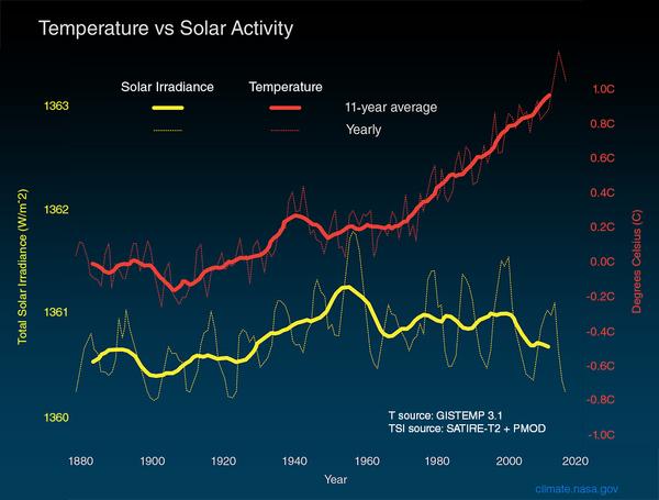 يقارن الرسم البياني أعلاه التغيرات العالمية في درجة حرارة سطح الأرض (الخط الأحمر) بطاقة الشمس التي تستقبلها الأرض (الخط الأصفر) بوحدة الواط (وحدة قدرة) لكل متر مربع منذ عام 1880. تُظهر الخطوط الفاتحة/الرفيعة المستويات السنوية بينما تُظهر الخطوط الغامقة/السميكة متوسط القيم خلال 11 عاماً. تُستخدَم متوسطات فترة الأحد عشر عاماً لتقليل التشويش في البيانات التي تتغير من عامٍ إلى آخر، مما يجعل التغيرات المهمة أكثر وضوحاً.   اتبعت كمية الطاقة الشمسية التي تتلقاها الأرض دورة الشمس الطبيعية التي تستمر لـ 11 عاماً من ارتفاعات وانخفاضات طفيفة دون زيادة كُليّة منذ الخمسينيات. ولكن خلال نفس الفترة، ارتفعت درجة الحرارة العالمية بشكلٍ ملحوظ. ولذا فمن غير المرجح على الإطلاق أنّ الشمس قد تسببت في نزعة ارتفاع درجات الحرارة العالمية المرصودة خلال نصف القرن الماضي. حقوق الصورة: NASA/JPL-Caltech