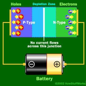 عندما يتم ربط القطبية السالبة للدارة مع المنطقة من النوع P وربط القطبية الموجبة للدارة مع المنطقة من النوع N، ستتجمع الإلكترونات في طرف الديود والثقوب في الطرف الآخر فيزداد حجم الحاجز الكموني.