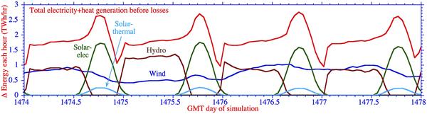 أربعة أيام في عام 2055: الحرارة الديناميكية، وإمدادات الطاقة للرياح، والماء، وضوء الشمس المزودة الولايات المتحدة القارية بالوقود، والتي يحاكيها مارك جاكوبسون في ستانفورد. حقوق الصورة: Arizona State University/PNAS