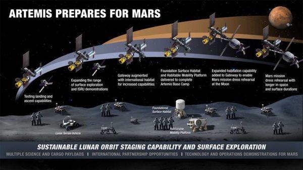 يهدف برنامج آرتيمس التابع لناسا لبدء تنفيذ 'معسكر قاعدة' على متن القمر على مراحل، وذلك باستخدام بوابة قمرية مدارية (orbiting Gateway station)، ومركبات إنزال (landers)، ومركبات متجولة (rovers) ، ومستوطنات فضائية (habitats)، كما هو موضح في هذا المخطط الزمني. (حقوق الصورة: NASA)