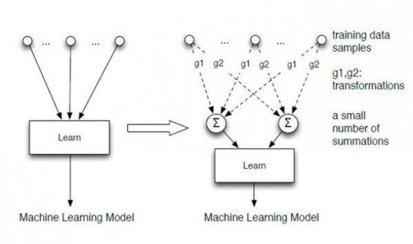 """تسمح الطريقة التي طورها كل من كاو Cao ويانغ Yang للأنظمة المتعلمة بأن """"تنسى""""، أو أن تحذف البيانات عبر إعادة حساب عدد ضئيل من عمليات الجمع بدلاً من إعادة بناء نماذج تتنبأ بالعلاقات بين البيانات الفردية. حقوق الصورة: ينجي كاو Yinzhi Cao وجونفن يانغ Junfeng Yang."""