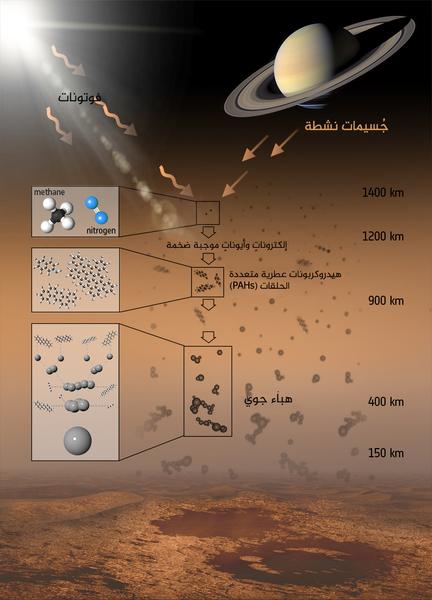 المكونات الكيميائية لغلاف تيتان الجوي.