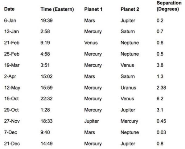 جدول: اقتران كوكبي في عام 2018 الحقوق: Data compiled from NASA and EarthSky.org.