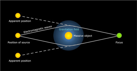 الثقالة تحني الضوء حول جسم هائل الكتلة