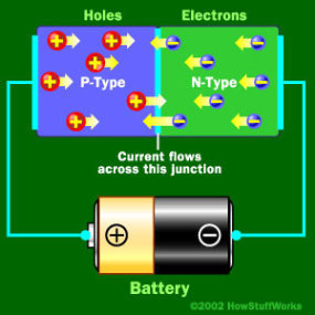 عندما يتم ربط القطبية السالبة للدارة مع المنطقة من النوع N وربط القطبية الموجبة للدارة مع المنطقة من النوع P، عندها ستبدأ الإلكترونات والثقوب بالتحرك ويختفي الحاجز الكموني.