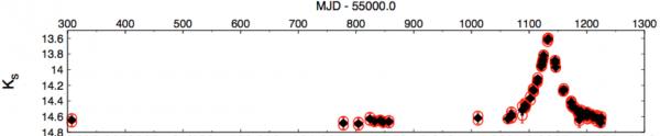لنسوق مثالًا عن حدث التعديس الميكروي microlensing event الذي شهده الماسح VVV، حيث يرصد سطوع النجم بمرور الوقت. ونشاهد الحدث ناحية الطرف الأيمن على المخطط البياني حيث الارتفاع والسقوط السريع للمعان نجم الخلفية المرصود، وهو ناجم عن مرور جرم آخر بين النجم والراصد على كوكب الأرض.