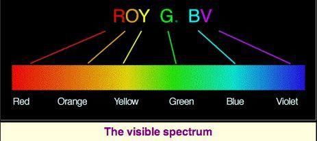 يمكنك تذكُّر ترتيب الألوان في الطيف المرئي بتذكّرك للأحرف الأولى من أسمائها باللغة الانجليزية ROY G BV. المصدر: University of Tennessee.