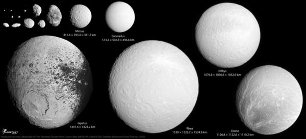 أصغر أقمار زحل بدقة 500 مترٍ لكل بكسل: فوق حجم هايبريون (Hyperion)، الموجود في الزاوية العلوية اليسرى، تتحوّل أقمار زحل على نحو مفاجئ لتصبح كروية. عند التكبير الكامل، تبلغ دقة الصورة 500 متر لكل بكسل.  حقوق الصورة: NASA / JPL-Caltech / SSI / Emily Lakdawalla. Satellite dimensions from Thomas (2010)