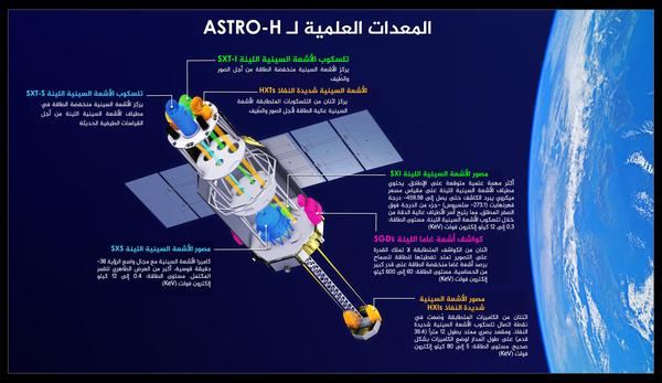 تبين هذه الصورة مواقع ونطاقات الطاقة من أدوات القمر الصناعي والتلسكوبات الموجودة على متنه. يعادل كيلو إلكترون واحد فولت 1000 إلكترون فولت، ويعادل ذلك مئات الأضعاف من طاقة الضوء المرئي. Credits: JAXA/NASA's Goddard Space Flight Center