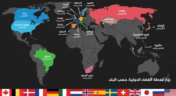 زار 221 شخصاً من 18 بلداً محطة الفضاء الدولية.