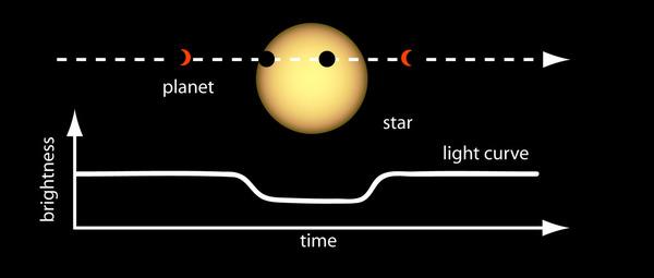 كيف اكتشف تلسكوب سبيتزر هذا النظام؟