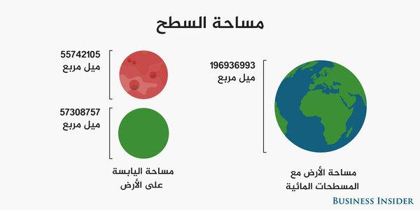 تقارب مساحة سطح المرّيخ مساحة اليابسة على كوكب الأرض
