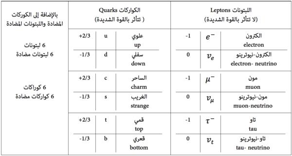 جدول يُوضح خواص الكواركات.
