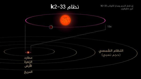 تظهر هذه الصورة نظام K2-33، وكوكبه K2-33b، بالمقارنة مع نظامنا الشمسي.  هذا الكوكب له مدارٌ يدوم خمسة أيام، في حين يدور عطارد حول شمسنا في 88 يوم، كما أنه أقرب لنجمه أكثر بعشر مراتٍ من قرب عطارد إلى الشمس.  مرجعية الصورة: NASA/JPL-Caltech.