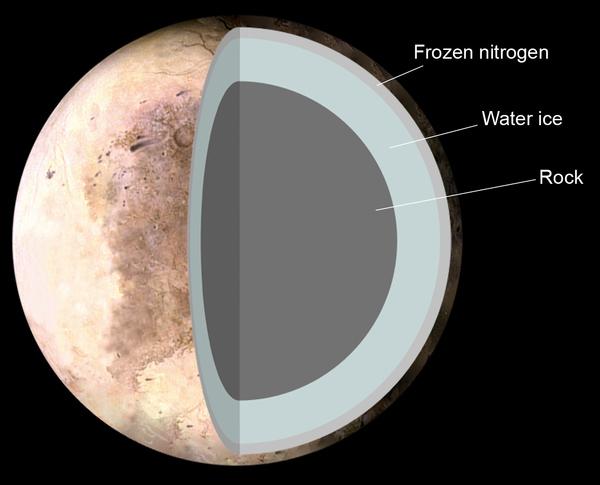 البنية النظرية لبلوتو تتكون من 1. نيتروجين متجمد، و2. ماء متجمد، و3. صخور. حقوق الصورة: NASA/Pat Rawlings