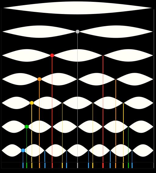 الرنات الطبيعية التي تحدث في وتر مثبت في نهايتيه، كوتر الغيتار. حقوق الصورة: ملكية عامة، من خلال ويكيبيديا كومنز