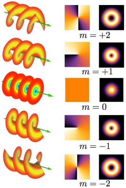الضوء الحلزوني، مقدمات الطور وتوزعات الشدة لأوضاع مختلفة. نلاحظ عند m=+1 يدور الضوء بجهة واحدة وعند m=-1 يدور في الاتجاه المعاكس، لكن كلا المقدمتين للموجتين الحلزونيتين تنتقلان في نفس الاتجاه. مصدر الصورة: E-karimi, Wikimedia Commons