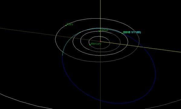 عبر الكويكب 2015 VY105 الذي يبلغ حجمه 7 أمتار بالقرب من الأرض على بعد مسافة تعادل 0.09 من نسبة المسافة الفاصلة بين القمر والأرض.