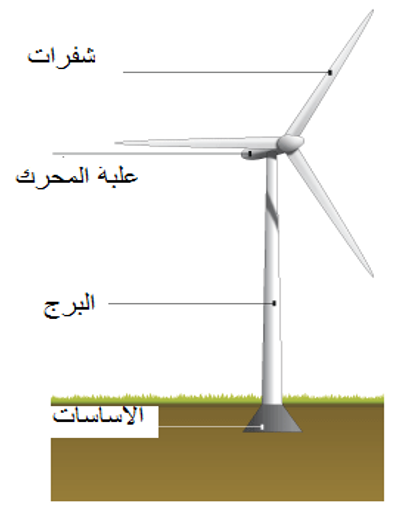 طاقة الرياح (Wind power)