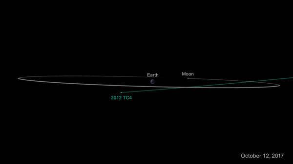 في 12 تشرين الثاني/أكتوبر 2017 حلّق الكويكب (TC4 2012) بأمانٍ تحت الأرض. وعلى الرغم من عدم تمكن العلماء من التنبؤ بمسافة اقترابه بالضبط، إلا إنهم على يقينٍ من أنه لن يقترب مسافةً أقل من 6800 كيلومترٍ من سطح الأرض. حقوق الصورة: NASA/JPL-Caltech