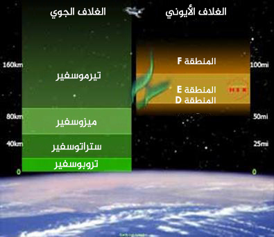الغلاف الجوي (الأتموسفير) والغلاف الأيوني (الأيونوسفير) للأرض.