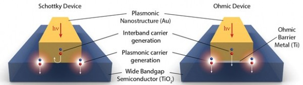 باحثون من جامعة رايس يقومون بفصل انتقائي للإلكترونات المُثارة ذات الطاقة العالية من نظرائها الأقل طاقة باستخدام حاجز شوتكي (في اليسار) المصنوع من أسلاك نانوية ذهبية على نصف ناقل من ثاني أوكسيد التيتانيوم.  النظام الثاني (في اليمين)، والذي لم يفصل الإلكترونات اعتماداً على مستواها الطاقي، يتضمن طبقة رقيقة من التيتانيوم تفصل بين الذهب وثاني أوكسيد التيتانيوم.  حقوق الصورة: الباحث تشنج/جامعة رايس.