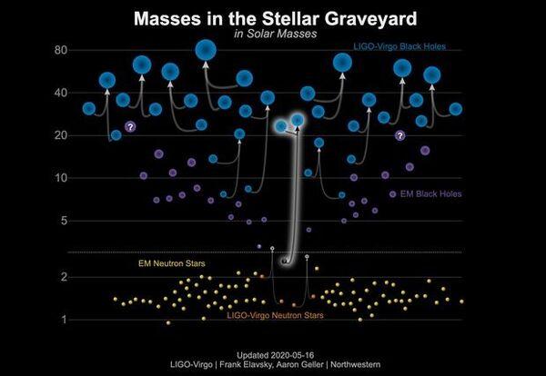 رسم بياني يوضح نطاق أحداث التصادم التي لوحظت من خلال الأمواج الثقالية. يعرض الجزء السفلي من الصورة أجرامًا بحجم نجمٍ نيوترونيٍّ، ويعرض القسم العلوي أجرامًا بحجم الثقب الأسود. تضمّن الرصد الجديد، والذي سُلّط الضوء عليه أعلاه، ثقبًا أسودَ وجرمًا آخرًا قد يكون إمّا نجمًا نيوترونيًّا كبيرًا جدًا أو ثقبًا أسودَ صغيرًا جدًا. (حقوق الصورة: LIGO-Virgo/ Frank Elavsky & Aaron Geller (Northwestern)
