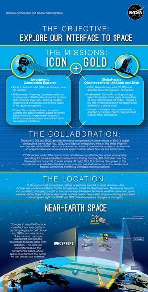 تستكشف بعثتا (ICON) و(GOLD) البيئة الفضائية القريبة من الأرض، حيث تتوفر معطيات معرفية ضئيلة متعلقة بهذه المنطقة القريبة من موطننا الأرض، إذ يصعب تاريخيًا مراقبتها. المصدر: NASA's Goddard Space Flight Center/Mary Pat Hrybyk