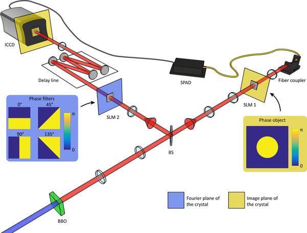جهاز التصوير الذي تم تصميمه لإجراء اختبار بيل لعدم المساواة في الصور. حيث يتم قذف بلورة من الباريوم بورات BBO بواسطة ليزر من الأشعة فوق البنفسجية الذي يعمل كمصدرٍ لأزواج الفوتونات المتشابكة. يتم بعد ذلك فصل الفوتونين بواسطة فاصلٍ اشعاعي (BS). ثم تُستخدم كاميرا مكثفة يتم تحفيزها بواسطة دايود انهياري أحادي الفوتون SPAD لاتقاط صور شبحية لجسمٍ طوريّ موضوعٍ على مسار الفوتون الأول وترشيحها بشكلٍ غير محلي بواسطة أربعة مرشحات مكانية مختلفة موضوعة على جهاز إذابةٍ ليزري انتقائي SLM (SLM 2) موضوع على الذراع الأخرى. وبعد تحفيزها من قبل SPAD، تلتقط الكاميرا صوراً عشوائية يمكن استخدامها لإجراء اختبار بيل. حقوق الصورة: Science Advances) 2019)