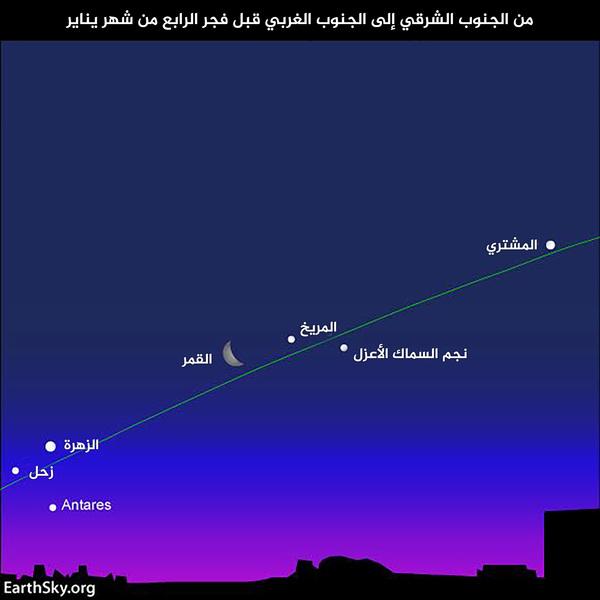 سيكون من المفيد جداً النهوض باكراً في الصباح لرؤية مواقع الكواكب. يشير الخط الأخضر إلى مسار الشمس- المستوى المداري للأرض والمتوقع على القبة السماوية.