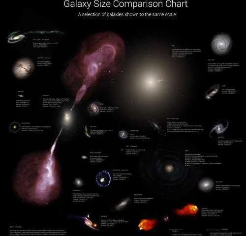 Galaxy size comparison chart by astrophysicist Rhys Taylor.