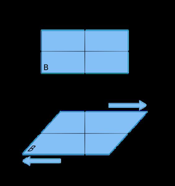 في قوى الجز يدفع الجسم في اتجاه ما عند إحدى نهايتيه وفي الاتجاه المعاكس عند الأخرى.