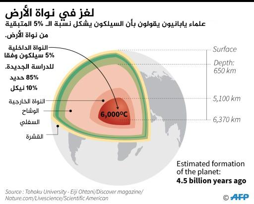 لغز في نواة الأرض علماء يابانيون يقولون بأنّ السيلكون يشكل نسبة الـ 5% المتبقية من نواة الأرض.