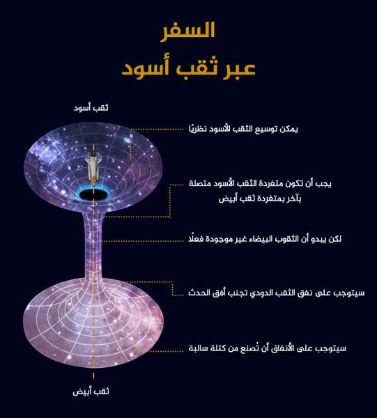 السفر عبر ثقب أسود