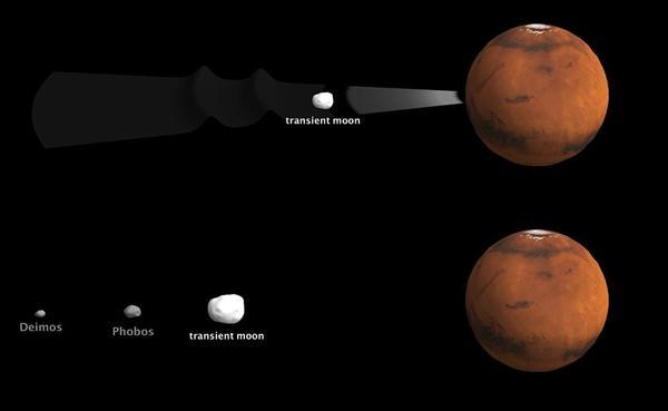 عدا عن القمرين اللذين نراهما اليوم حول المريخ، يُعتقد أن اصطداماً تبعه قرص من الكواكب المحيطة قد أنتج ثلاثة أقمار للمريخ، نجا منهما اثنان. المصدر: Labex UnivEarths / Université Paris Diderot.