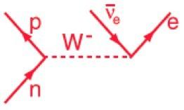 نيوترون يُصدر تلقائياً بوزون W يتحول بدوره إلى إلكترون ونيوترينو إلكترون مضاد.